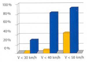 TDJ Tabel fartmåling før og efter vejbump